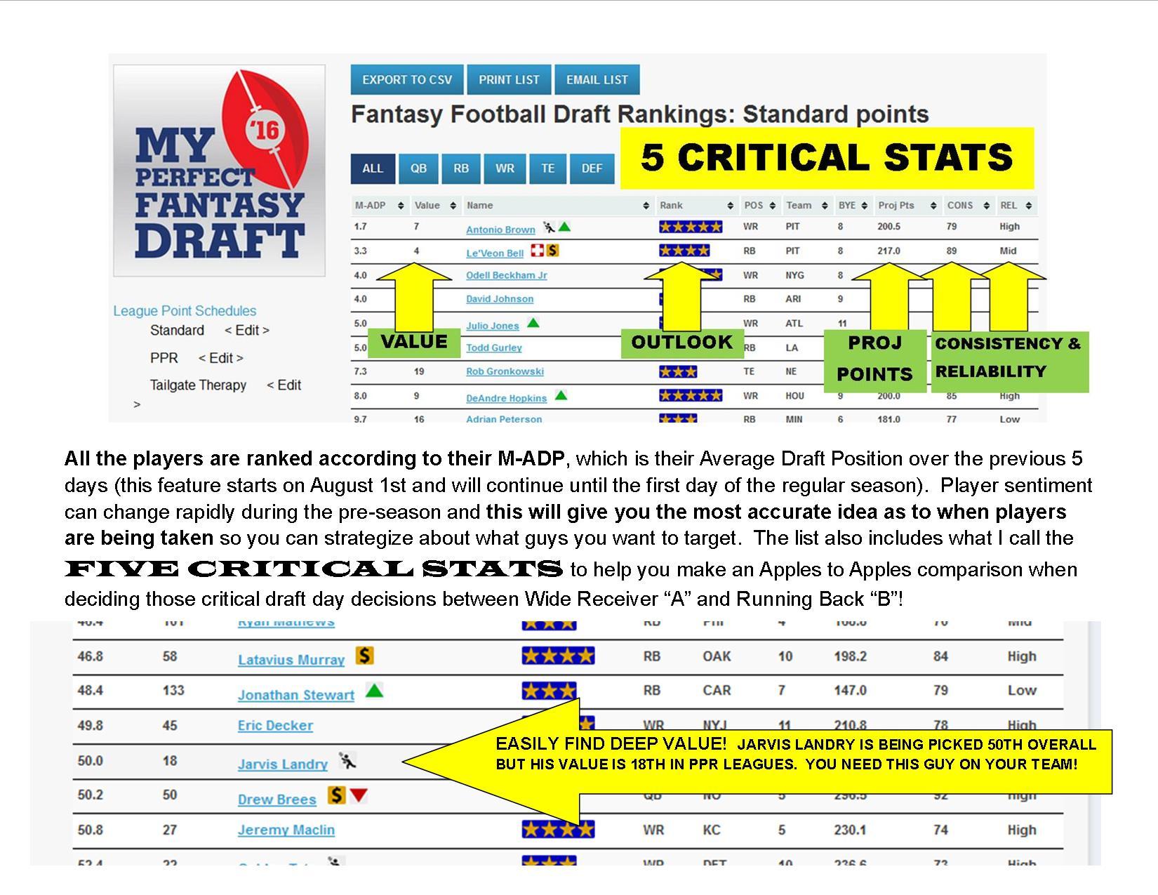 Five Critical Stats