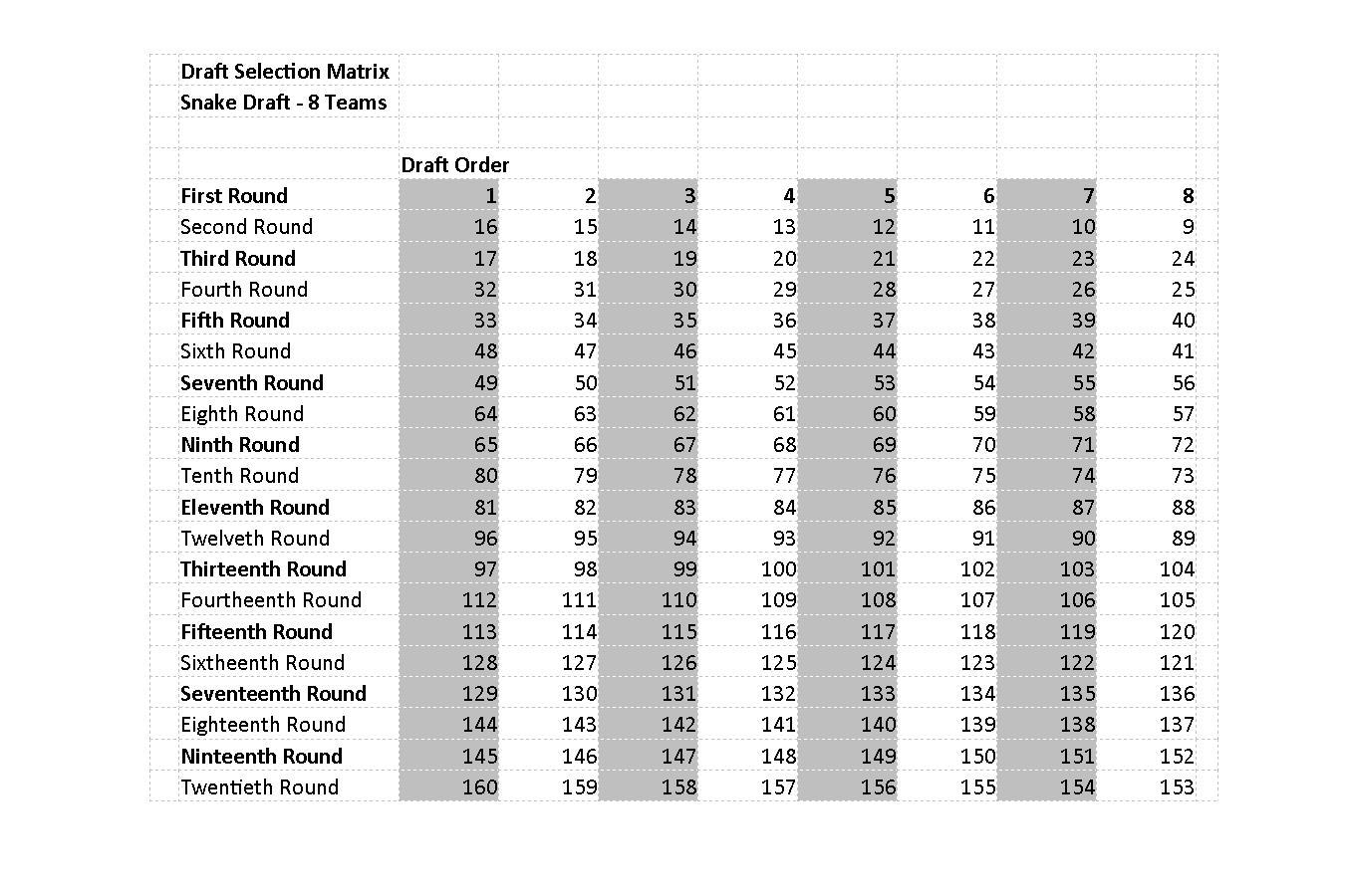 Snake Draft Matrix For 8 10 12 14 Team Leagues Ff Maverick